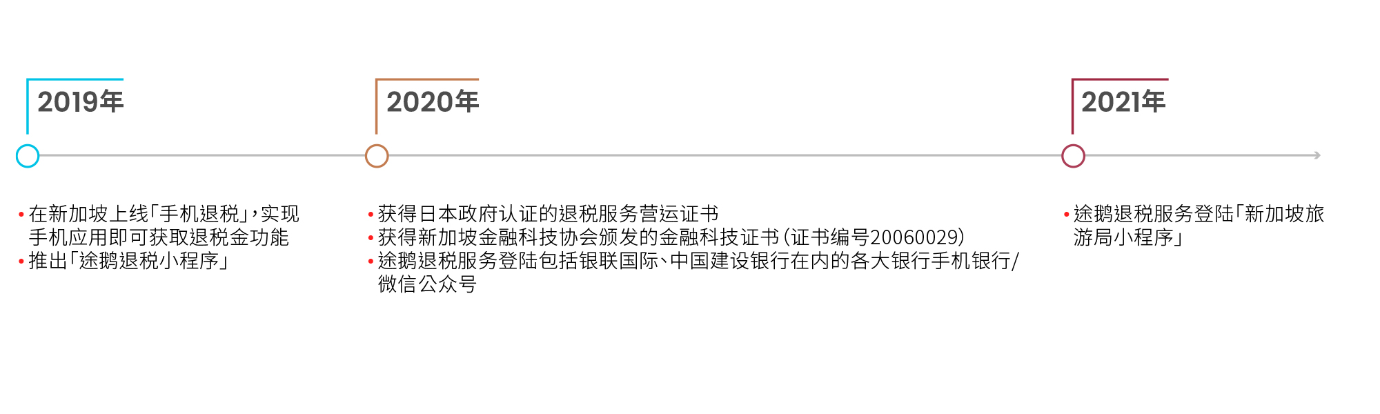 Milestone_chart_frame2_mandarin
